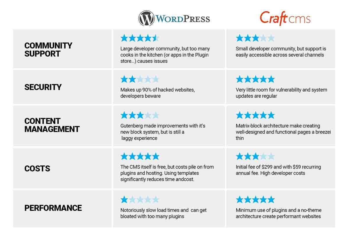 Craft CMS vs Wordpress Comparison Graphic