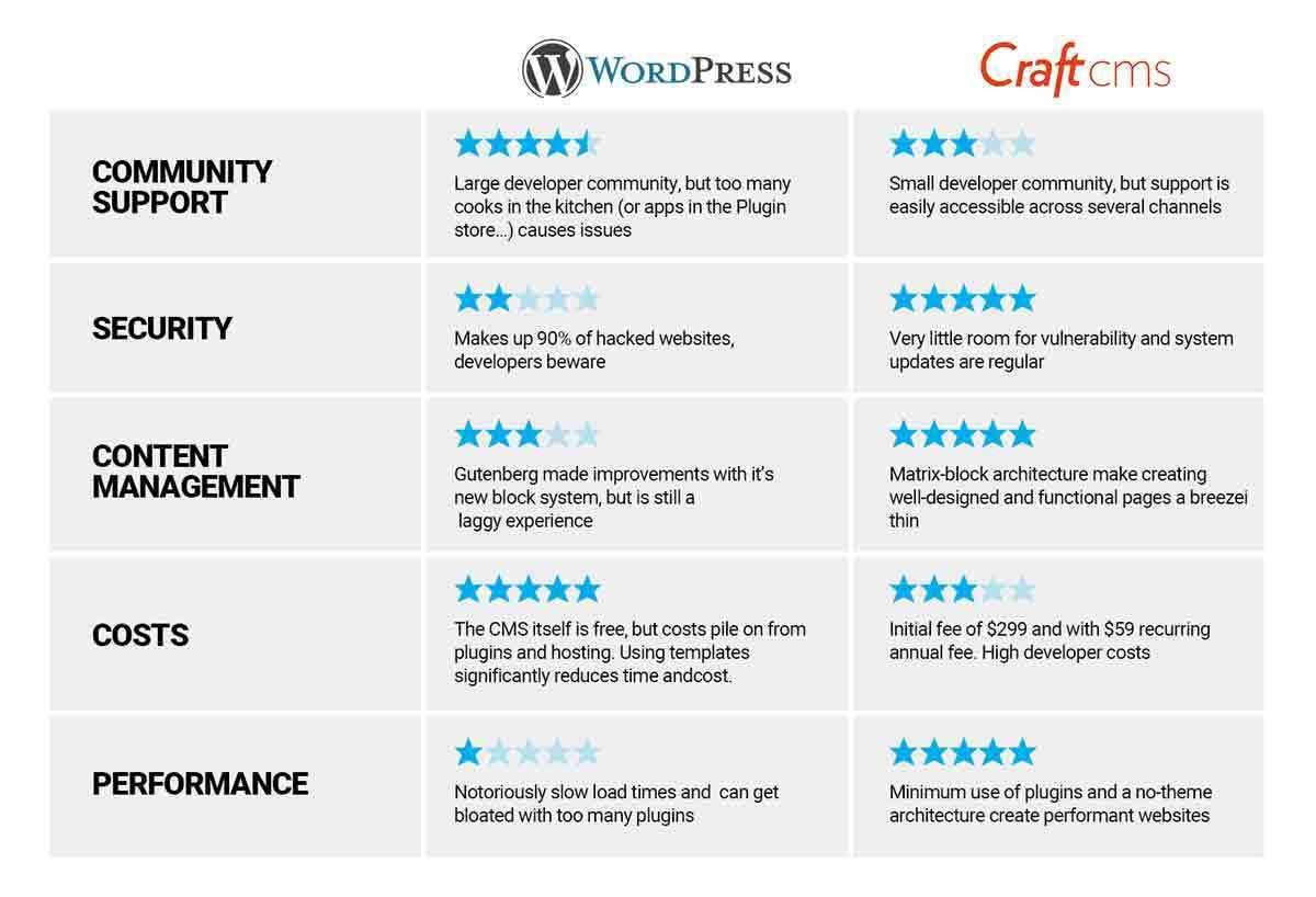 Craft CMS vs Wordpress Comparison Graphic