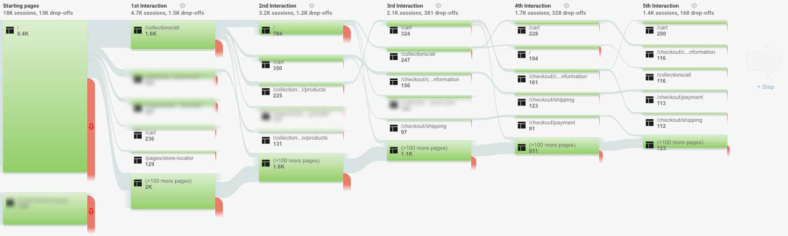 ecommerce behavior flow example